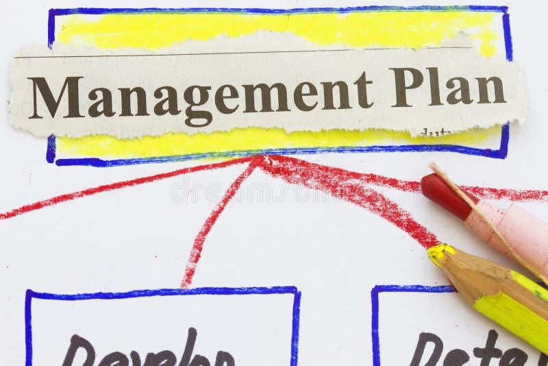 Het plan van het beheer royalty-vrije stock foto's