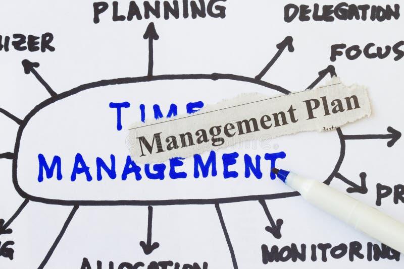 Het plan van het beheer stock foto's
