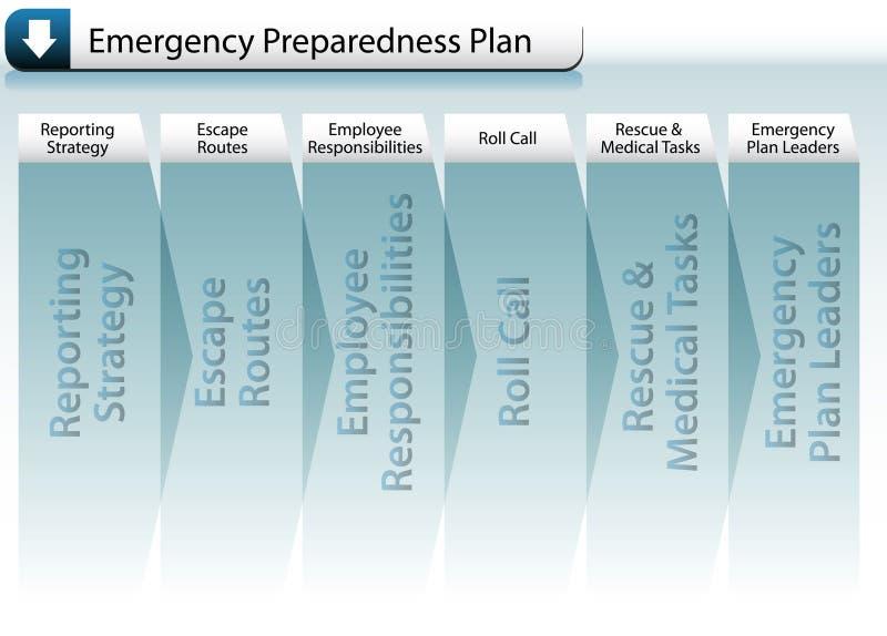 Het Plan van het Voorbereid zijn van de noodsituatie vector illustratie