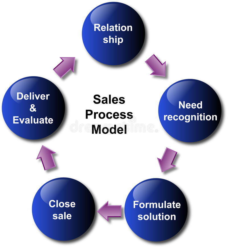Het procesmodel van de verkoop royalty-vrije illustratie