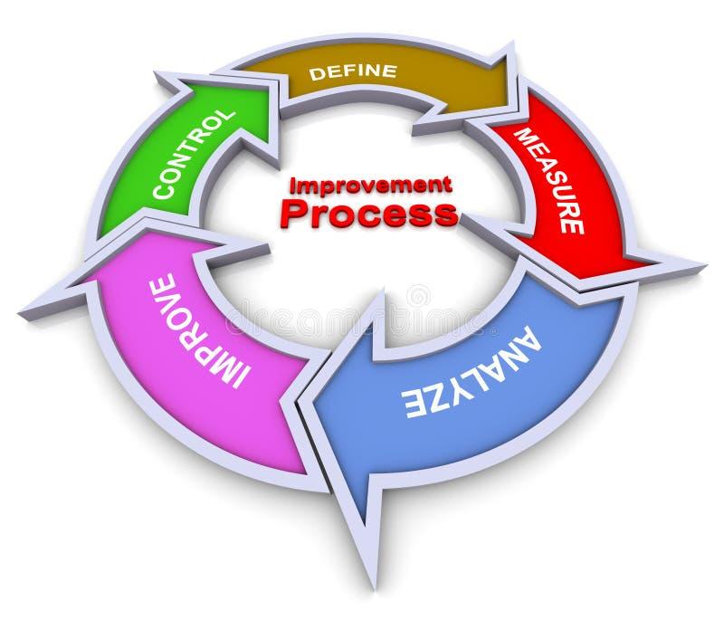 Het processtroomschema van de verbetering vector illustratie
