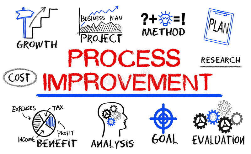 Het procesverbetering concept royalty-vrije illustratie