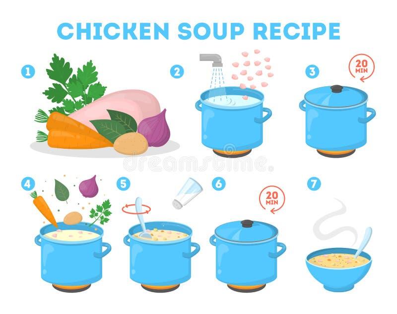 Het recept van de kippensoep voor thuis het koken stock illustratie
