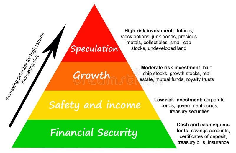 Het risico van de investering vector illustratie