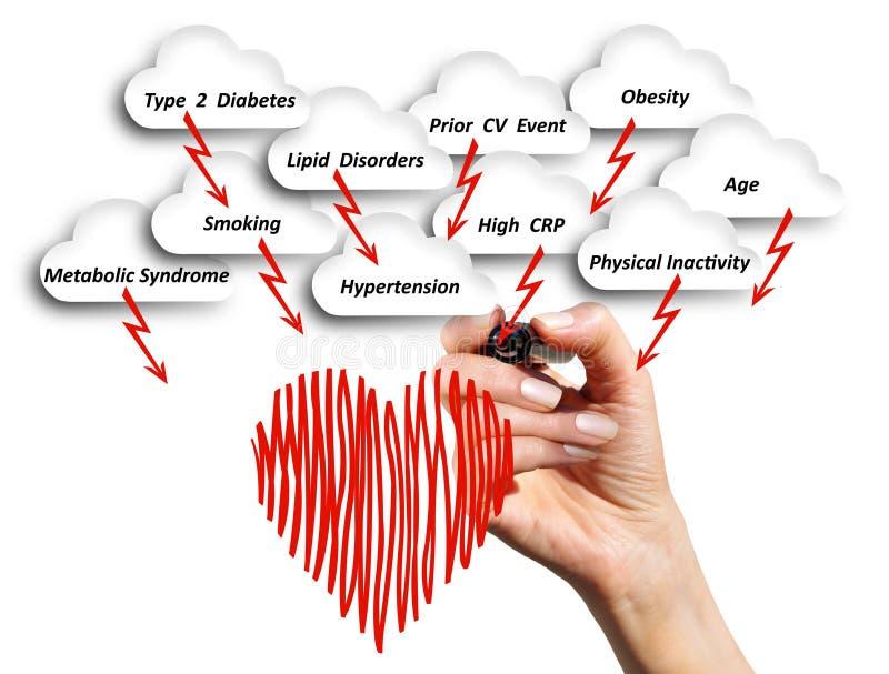Het risico van hart- en vaatziekte royalty-vrije stock foto's