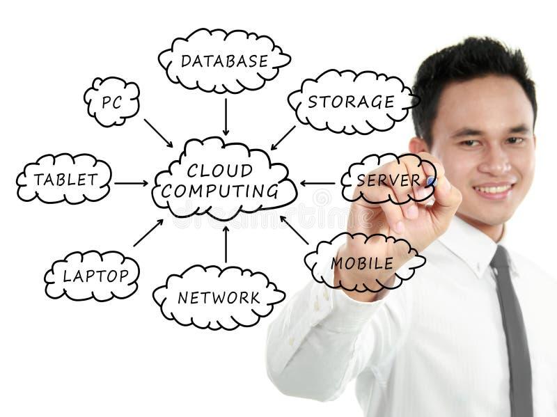 Het schema van de Gegevensverwerking van de wolk op whiteboard stock afbeeldingen