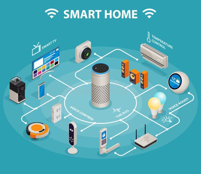 Het slimme huis iot Internet van dingen controleert comfort en veiligheids isometrische infographic affiche royalty-vrije illustratie