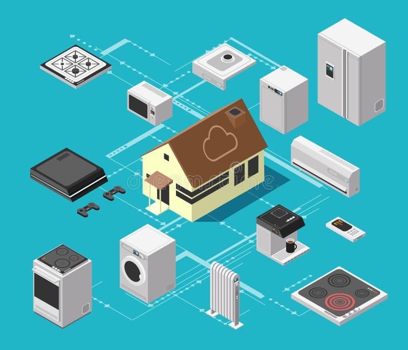 Het slimme systeem van de huistechnologie en draadloos elektronisch materiaal isometrisch vectorconcept stock illustratie