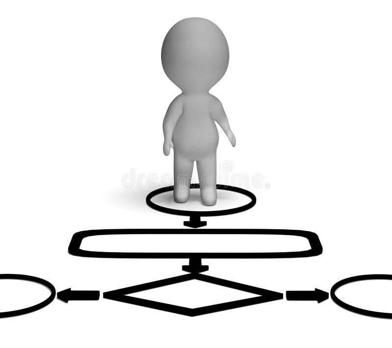 Het stroomschema en 3d Karakter tonen Proces of Procedure stock illustratie
