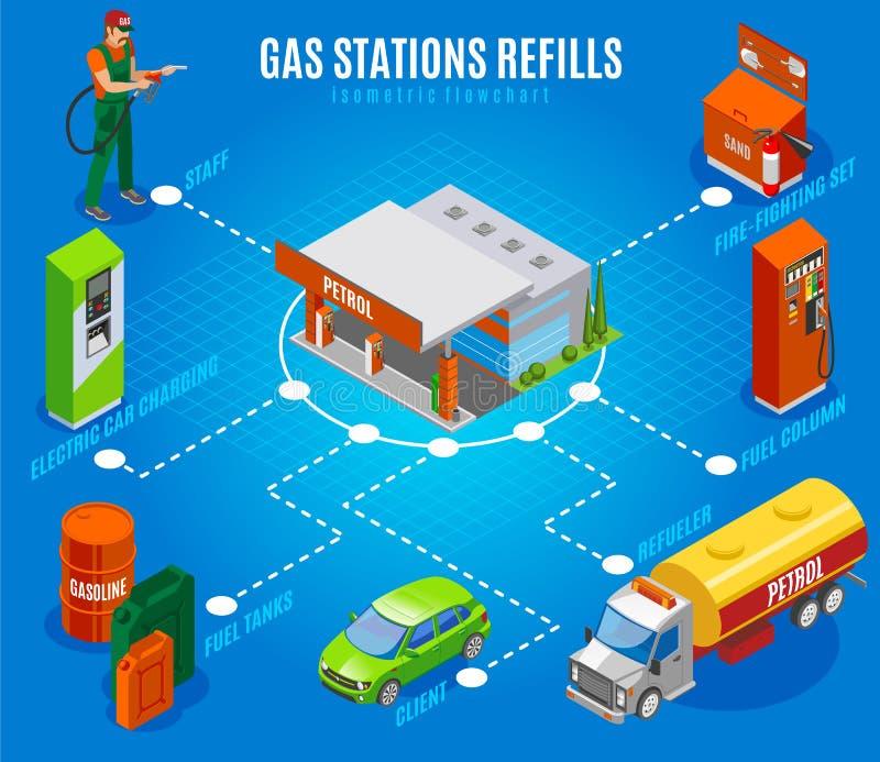 Het Stroomschema van benzinestationsnieuwe vullingen vector illustratie