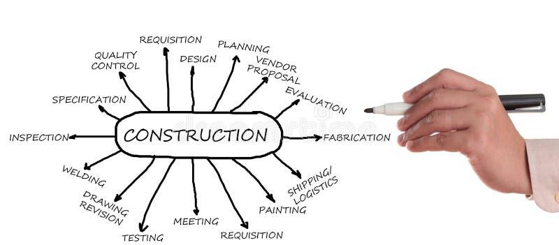 Het stroomschema van de bouw stock afbeelding