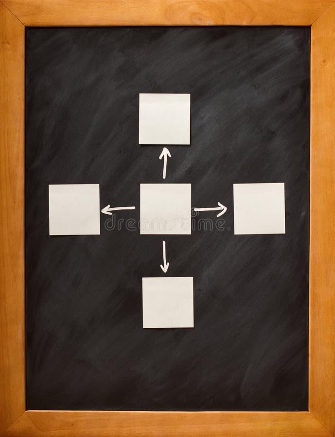 Het Stroomschema van het besluit stock foto