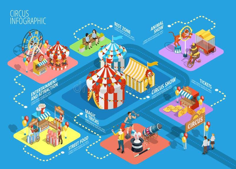 Het Stroomschemaaffiche van Infographic van het reiscircus Isometrische royalty-vrije illustratie