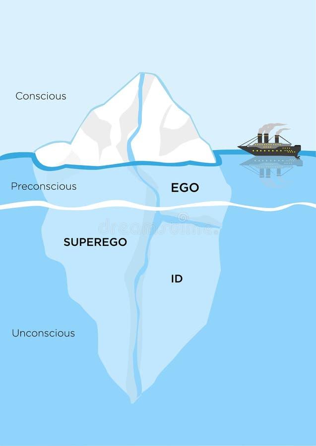Het structurele model van de ijsbergmetafoor voor psyches Het art. van de Editableklem stock illustratie