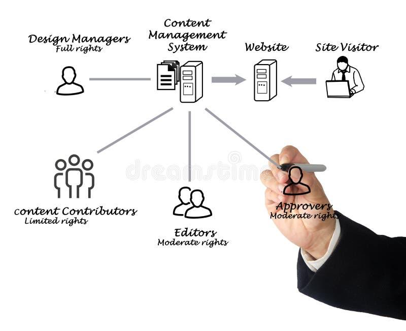Het Systeem van het Beheer van de inhoud stock fotografie