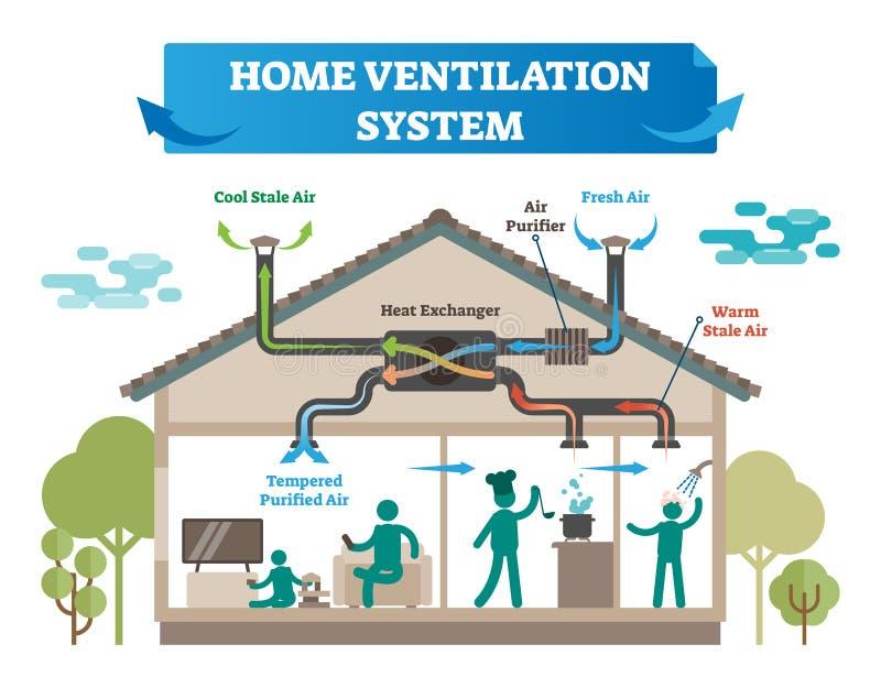 Het systeem vectorillustratie van de huisventilatie Huis met airconditioning, klimaatcontrole en temperatuurmateriaal voor verse  stock illustratie