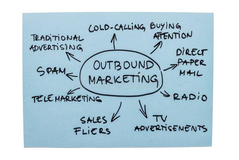 Het uitgaande Diagram van de Marketing stock afbeelding