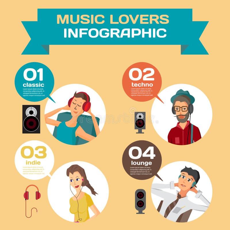 Het vector vastgestelde vlakke ontwerp van Infographic welke muziek luistert differen vector illustratie
