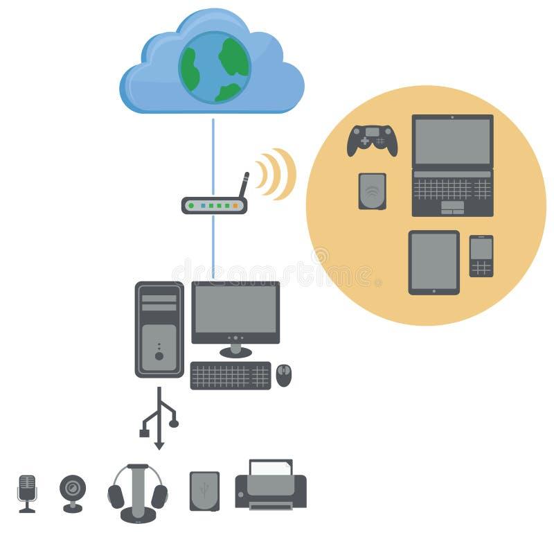 Het verbindingsdiagram aan Internet, bevat WiFi-router, perso vector illustratie
