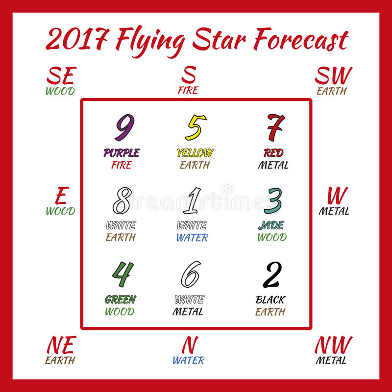 Het vliegen stervoorspelling 2017 stock afbeelding