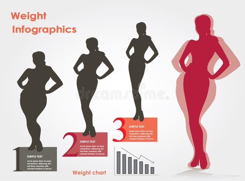 Het vrouwelijke verlies van het infographicsgewicht van gewichtsstadia, vectorillustra stock illustratie