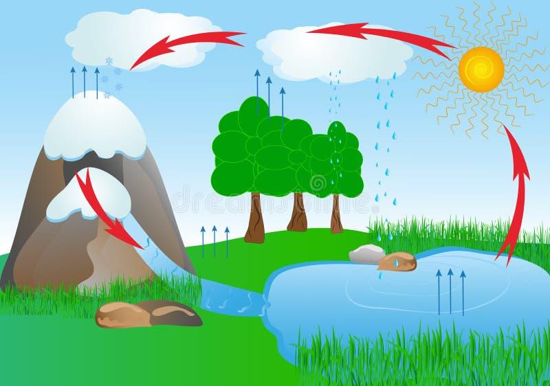 Het water van de cyclus in aardmilieu. zuurstof