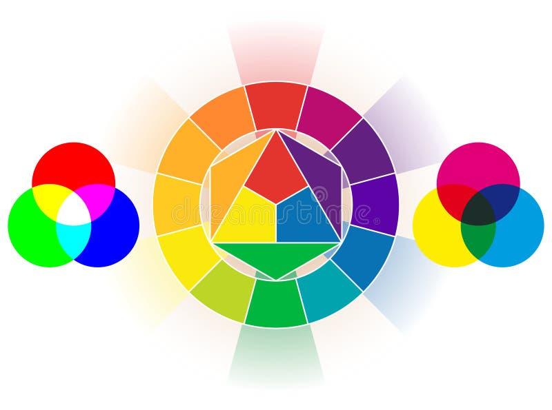 Het wiel van de kleur vector illustratie