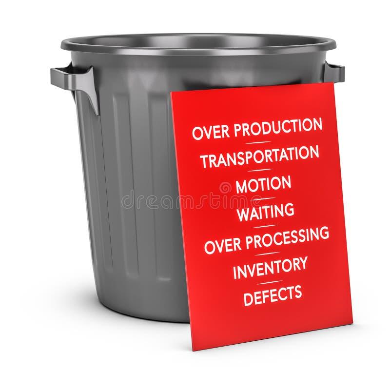Het Zeven Afval van Magere Productie royalty-vrije illustratie