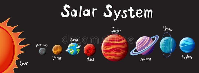 Het zonnestelsel vector illustratie