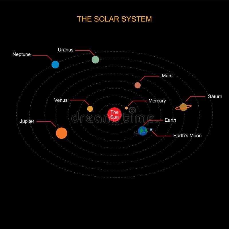 Het zonnestelsel op achtergrondvector vector illustratie