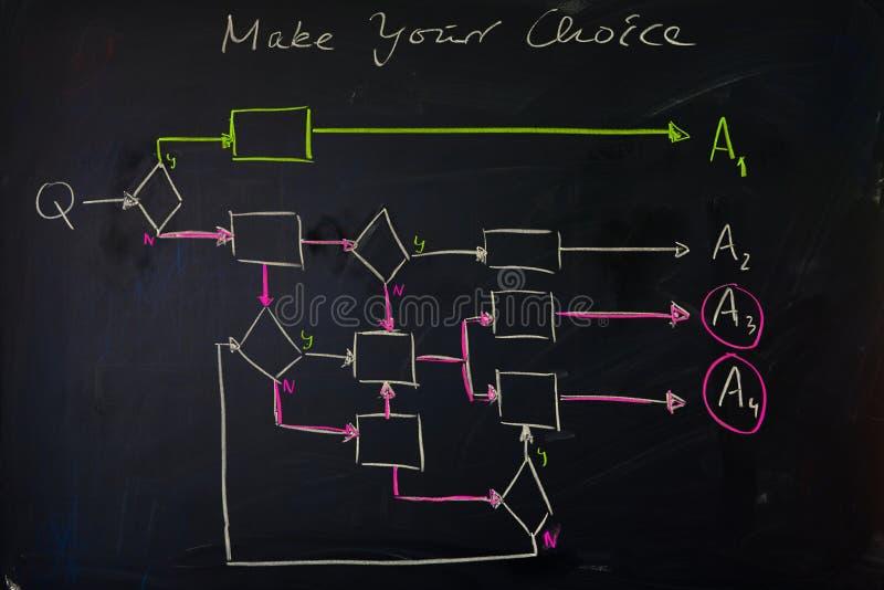 Het zwarte bord met getrokken hand kleurde stroomgrafiek om op ingewikkeldheid van keuzen te wijzen stock foto