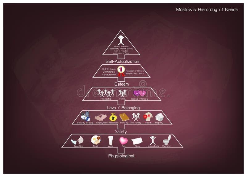 Hiérarchie de diagramme des besoins de motivation humaine sur le tableau illustration stock