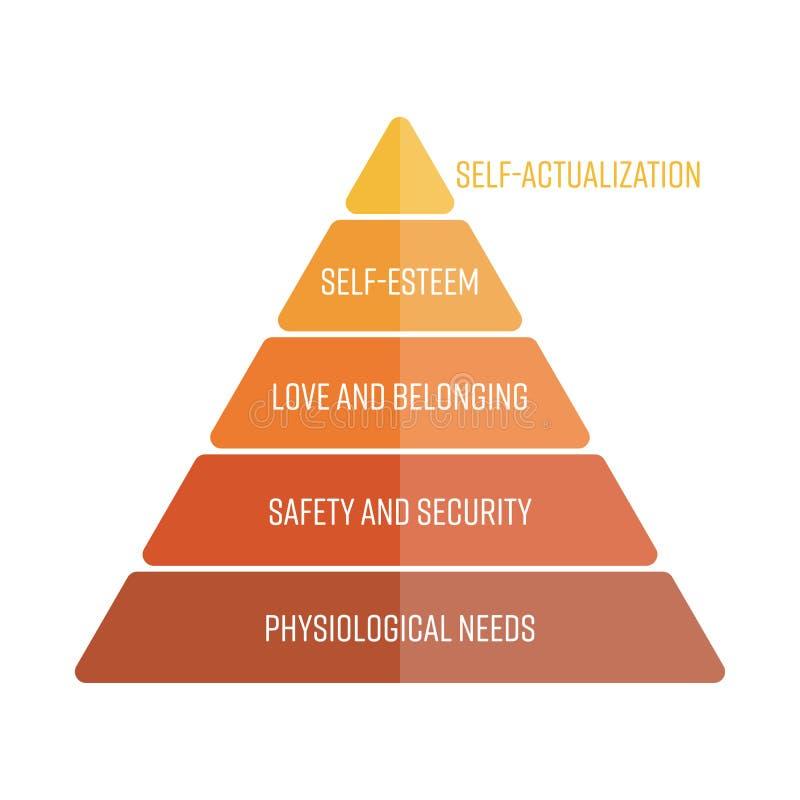 Hiérarchie de Maslows des besoins représentés comme pyramide avec les besoins les plus fondamentaux au fond Vecteur plat simple illustration de vecteur