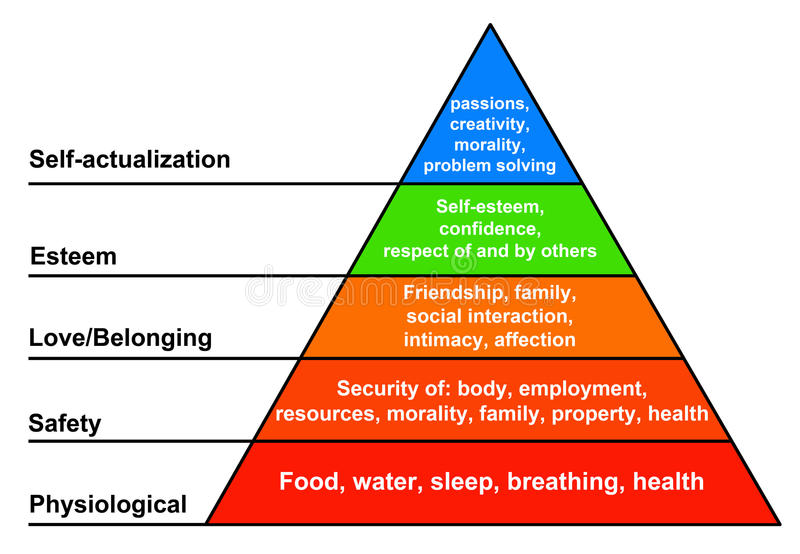 Hiérarchie des besoins illustration stock