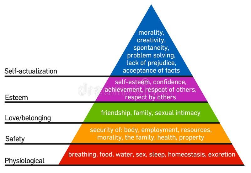 Hiërarchie van behoeften van Maslow royalty-vrije illustratie