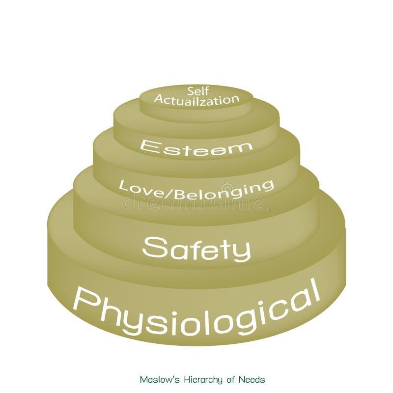 Hiërarchie van Behoeftendiagram van Menselijke Motivatie vector illustratie