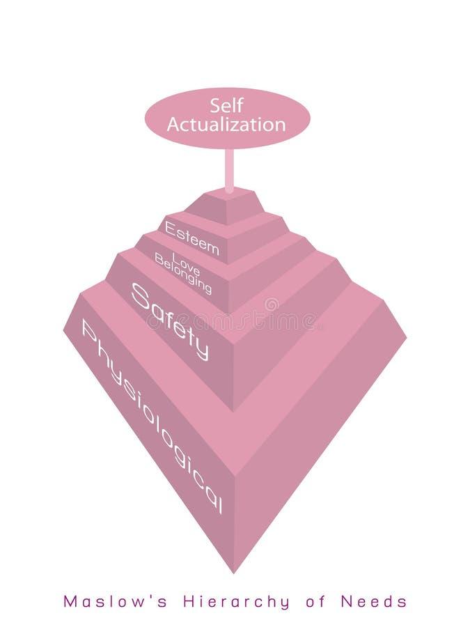 Hiërarchie van Behoeftendiagram van Menselijke Motivatie royalty-vrije illustratie