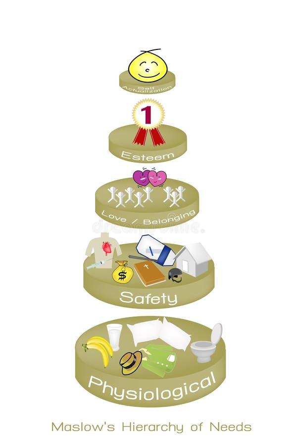 Hiërarchie van Behoeftengrafiek van Menselijke Motivatie royalty-vrije illustratie