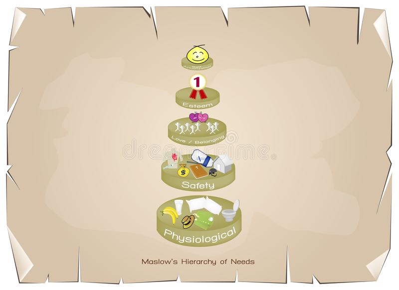 Hiërarchie van Behoeftengrafiek van Menselijke Motivatie vector illustratie