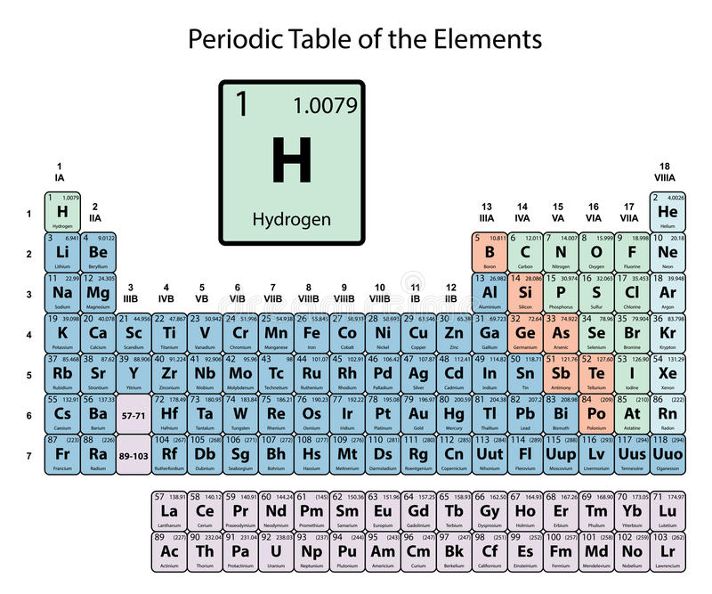 Hidrógeno grande en la tabla periódica de los elementos con número atómico, símbolo y el peso con la delimitación del color en el libre illustration