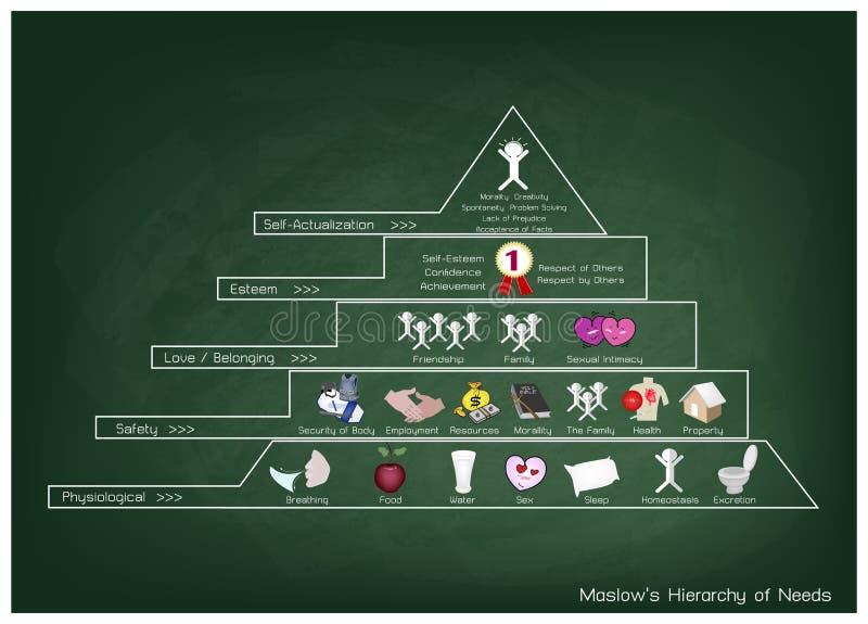 Hierarchia potrzeba diagram Ludzka motywacja na Chalkboard ilustracji