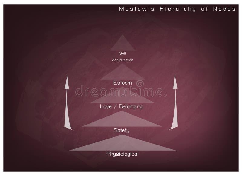 Hierarchia potrzeby mapa Ludzka motywacja na Chalkboard tle royalty ilustracja