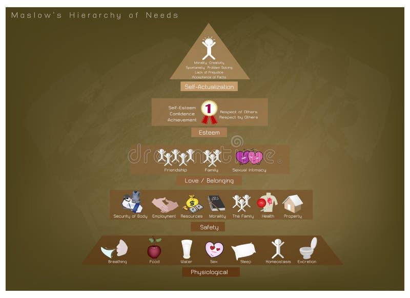 Hierarchia potrzeby mapa Ludzka motywacja na Chalkboard tle ilustracja wektor