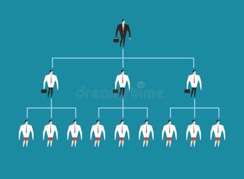 Hierarchie in der Firma Leitungsleutemanagement Chef und sein d stock abbildung