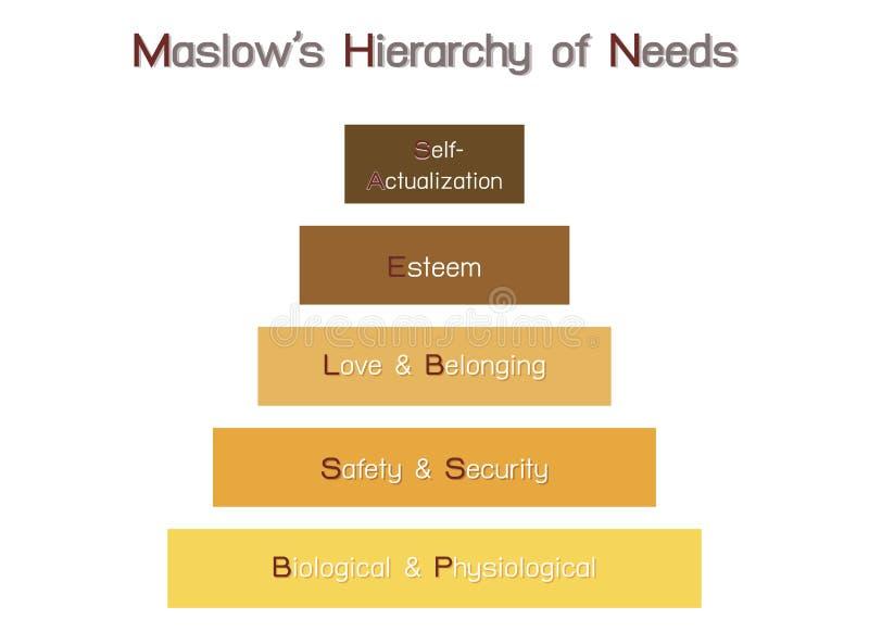 Hierarchie des Bedarfs-Diagramms der menschlichen Motivation stock abbildung
