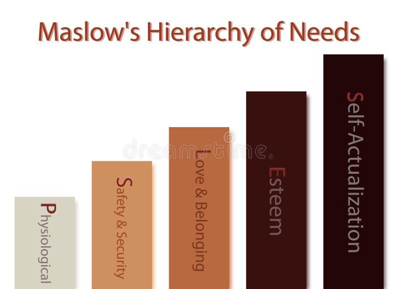 Hierarchie des Bedarfs-Diagramms der menschlichen Motivation lizenzfreie abbildung
