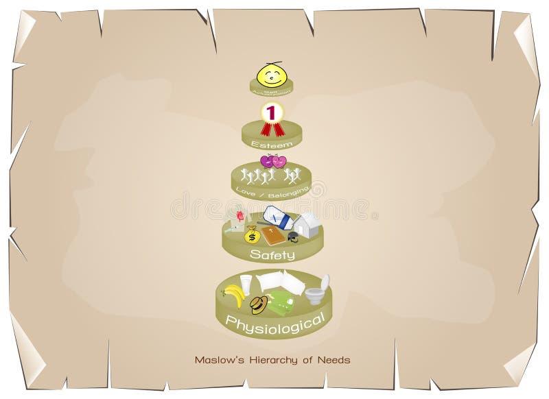Hierarchie des Bedarfs-Diagramms der menschlichen Motivation vektor abbildung