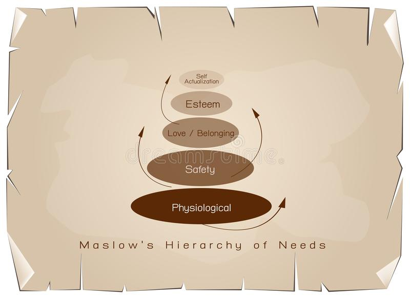 Hierarchie des Bedarfs-Diagramms der menschlichen Motivation auf altem Papier lizenzfreie abbildung