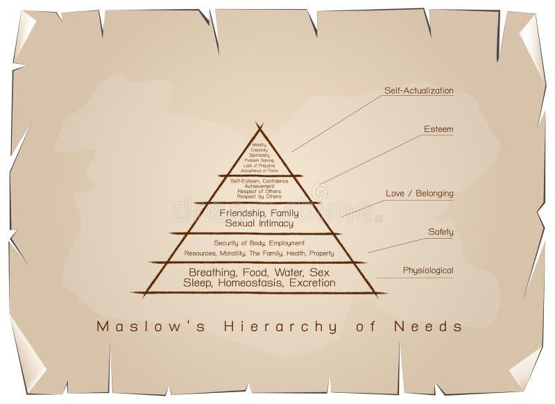 Hierarchie des Bedarfs-Diagramms der menschlichen Motivation auf altem Papier stock abbildung