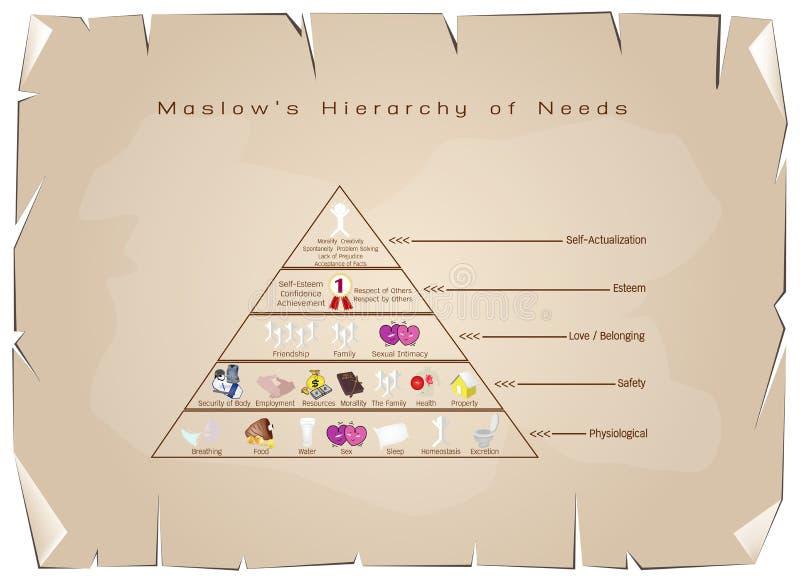 Hierarchie des Bedarfs-Diagramms der menschlichen Motivation auf altem Papier vektor abbildung